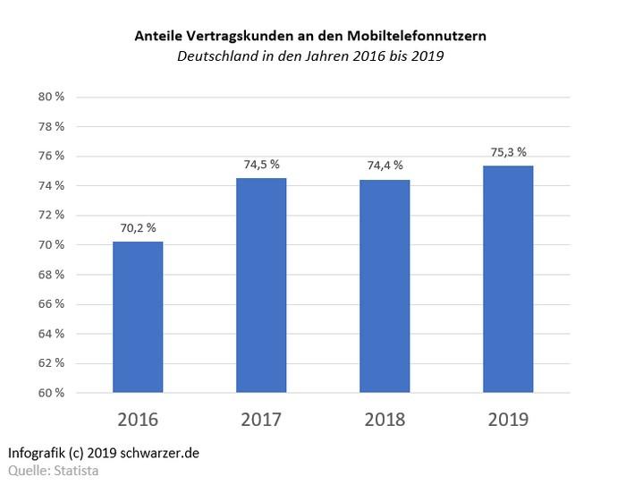 Infografik: Handynutzung in Deutschland für Handy Festverträge