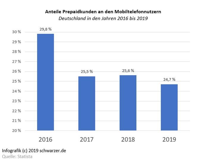 Die Infografik zeigt anschaulich die Handynutzung in Deutschland.