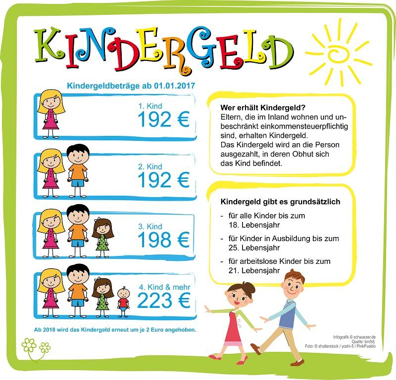Infografik: Kindergeld - Wie viel Kindergeld bekomme ich?