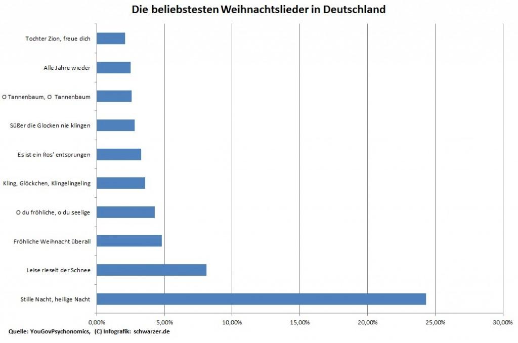 Infografik: die beliebtesten Weihnachtslieder in Deutschland